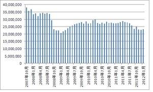 外貨建て投資信託残高2.22.2012
