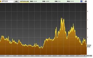 イタリア10年国債利回り4.30.2013
