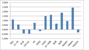 週間騰落率為替10.22.2012