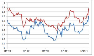 米独10年債利回り9.17.2012