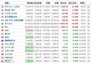 欧州株式2014.7.21