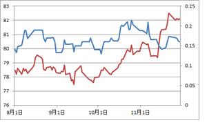 日米2年債金利差とドル円11.30.2012