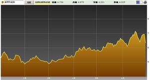 スペイン10年国債7.01.2012