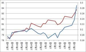 日米2年債金利差とドル円3.15.2012