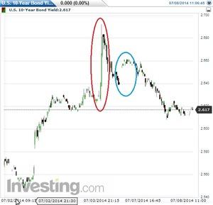 米10年債利回り2014.7.8