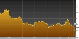 イタリア2年国債利回り2014.6.9