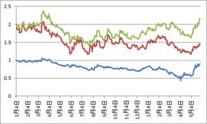 日米独10年債利回り5.29.2013