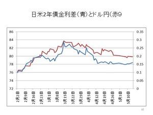 日米2年債金利差とドル円
