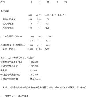 米雇用統計2.2014.9.6