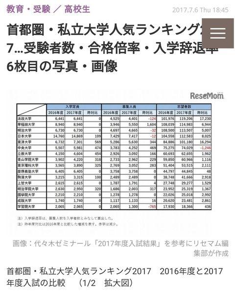 【悲報】慶應大学さん、受験人気がやばいレベルで低下してしまう