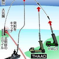 【軍事】日本、THAAD導入決定キタ━━━━(゚∀゚)━━━━!! SM3+THAAD+PAC3の三段構えでアジア最強へwwwwwww