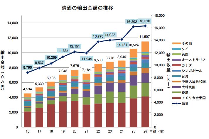 「日本一小さな酒蔵」が世界に挑戦 歐州でもジワリ日本酒人気 ...