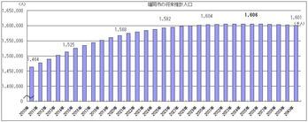 福岡人口推移