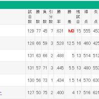 阪神4勝12敗、広島8勝5敗で順位逆転