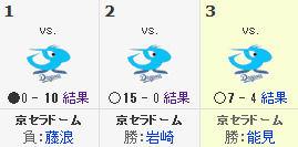 スポーツナビ - プロ野球 -阪神タイガース - 日程・結果
