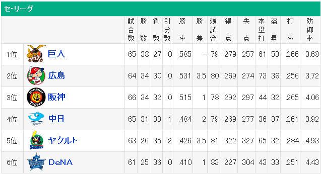 プロ野球 - 順位 - スポーツ