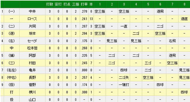 5月31日(土) オリックス vs 巨人(試合詳細)