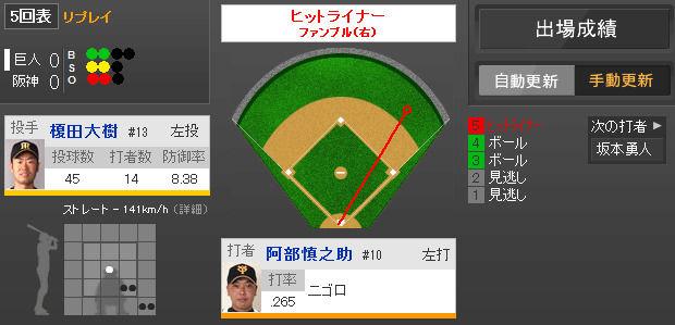 2014年4月13日 阪神 vs 巨人 一球速報
