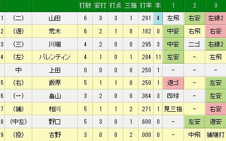 4月30日(水) 巨人 vs ヤクルト(試合詳細)