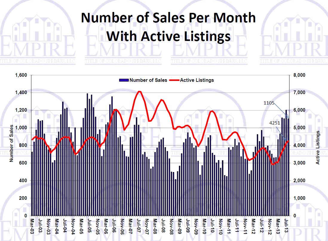 September Real Estate Market Live Dream Colorado Sell