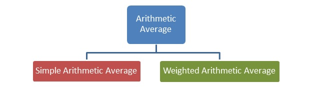 Types of Arithmetic Mean