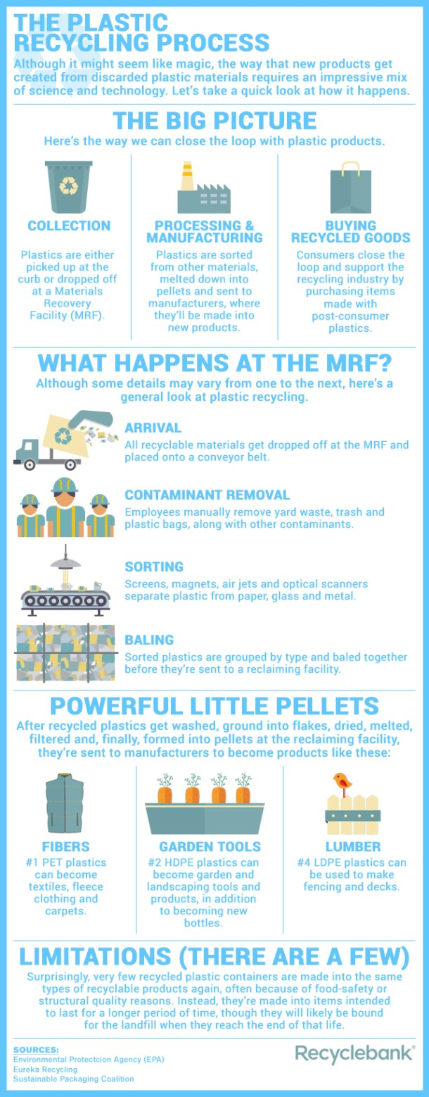 The Plastic Recycling Process