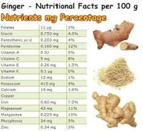 Ginger Nutrition