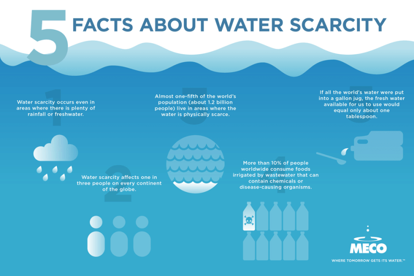 5 Facts about water scarcity