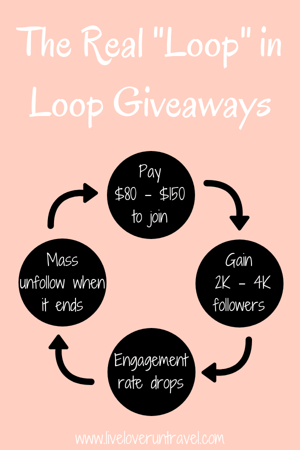 Doing loop giveaways on Instagram is tempting, but the real loop is the one you get caught in. Find out the risks behind using Instagram growth hacks like pods, bots, and loop giveaways on this post.