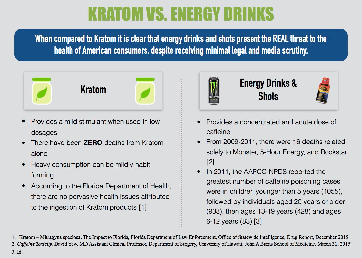 Kratom vs Energy Drinks - A Comparison by the Botanical Legal Defense Group