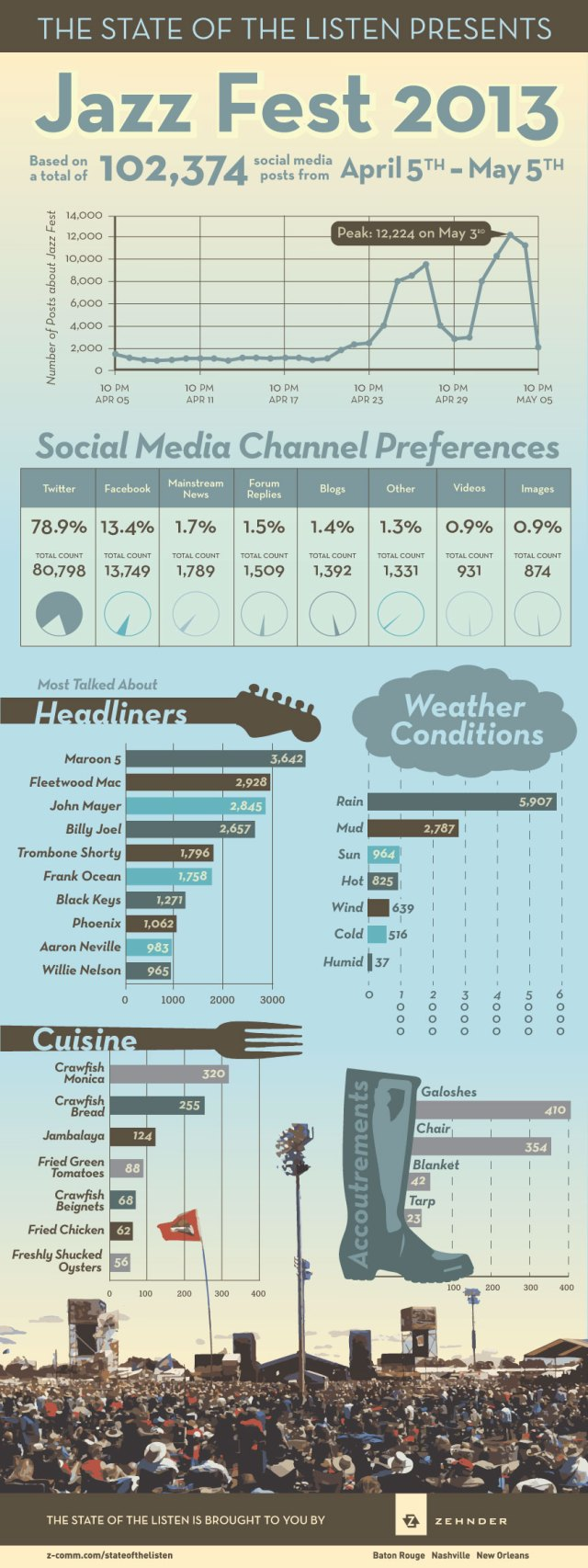 State of the Listen Jazz Fest Infographic