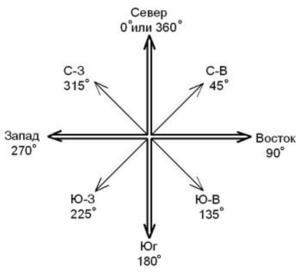 Расположение координальных точек