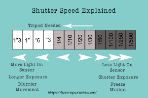 Shutter Speed Explained
