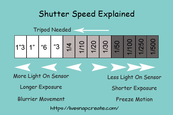 DSLR Shutter Speed Explained