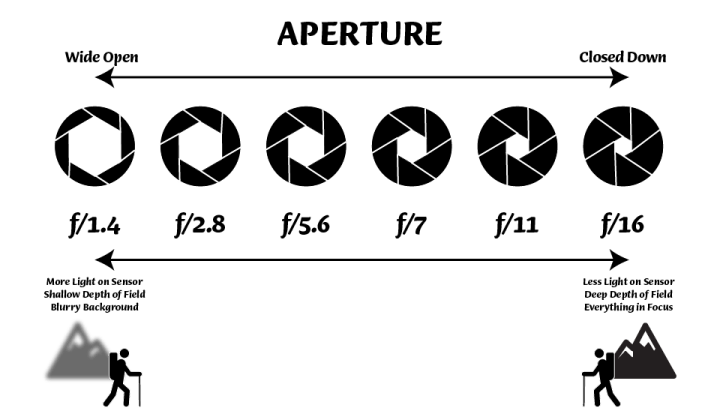 Aperture infographic with Aperture title