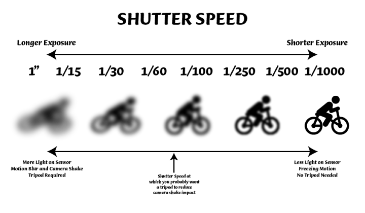 Shutter speed infographic with title