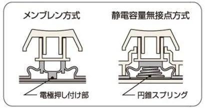 静電容量無接点方式の仕組み