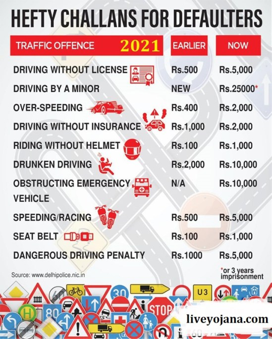 new traffic rules 2021, new motor vehicle act, up parivahan