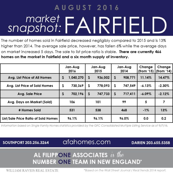 Fairfield, CT Market Snapshot Jan-Aug 2016