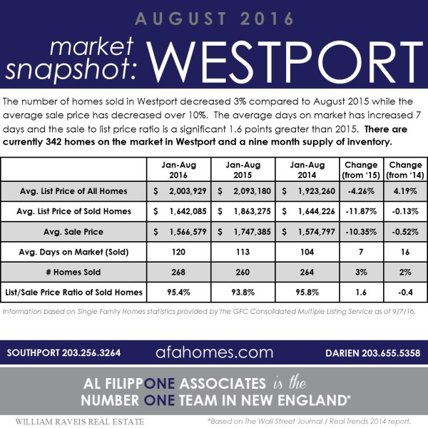 Westport, CT Market Snapshot Jan-Aug 2016