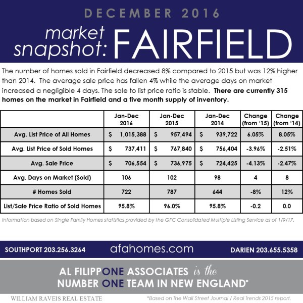 Fairfield, CT Market Snapshot Jan-Dec 2016