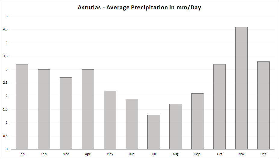 The rainfall in Asturias is heavy, even in summer there are regularly rainy days. The most precipitation is expected in November. June through September are moderate.