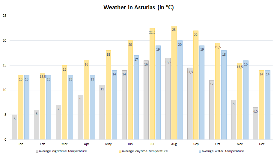 The average daytime temperatures in Asturias move between 13 degrees Celsius in winter and 23 degrees Celsius in summer. At night, it gets a little bit colder and windy but rarely below 5 degrees, not even in winter. The water temperature of the Atlantic Ocean ranges from 13 to 20 degrees.