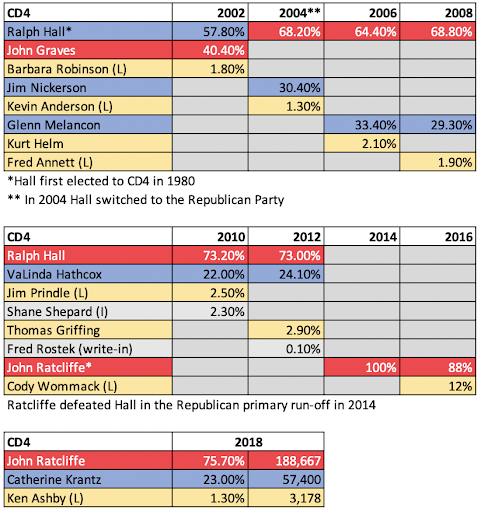 Texas' Congressional District 4 analysis.