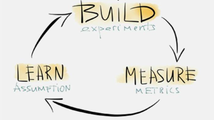 Ciclo do Lean Startup