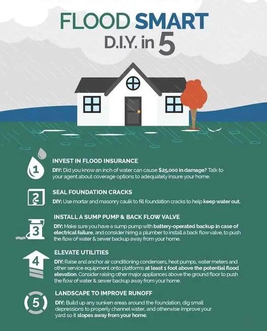 Flood Disaster Prep
