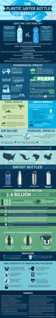 Effects of plastic water bottle use
