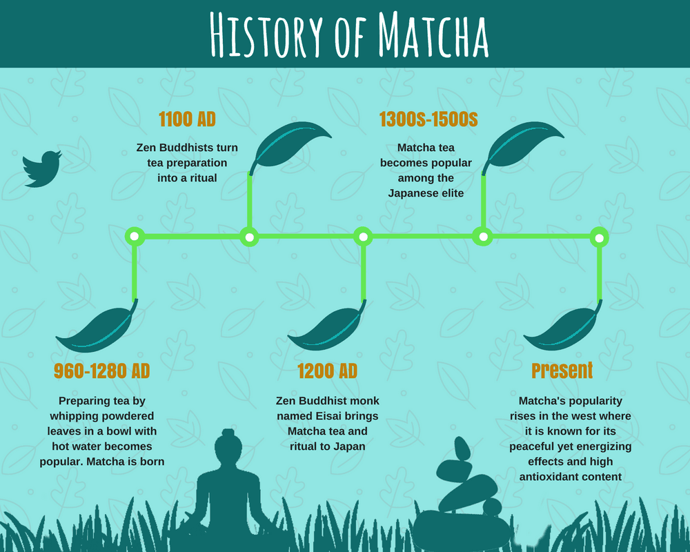 History of Matcha Tea Powder