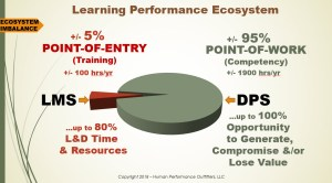 Learning Performance Ecosystem