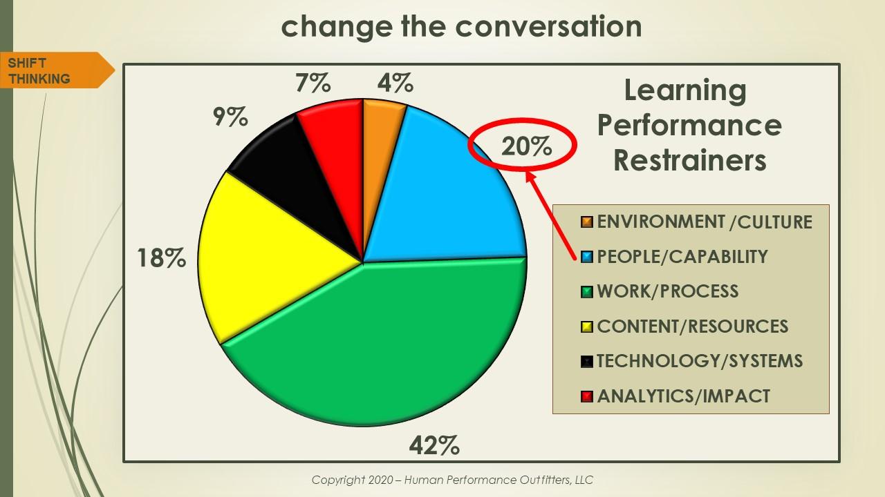 Change Conversation